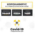 Коронавирус в Ставропольском крае на 26 мая 2021 года по районам и селам: сколько заболело на сегодня