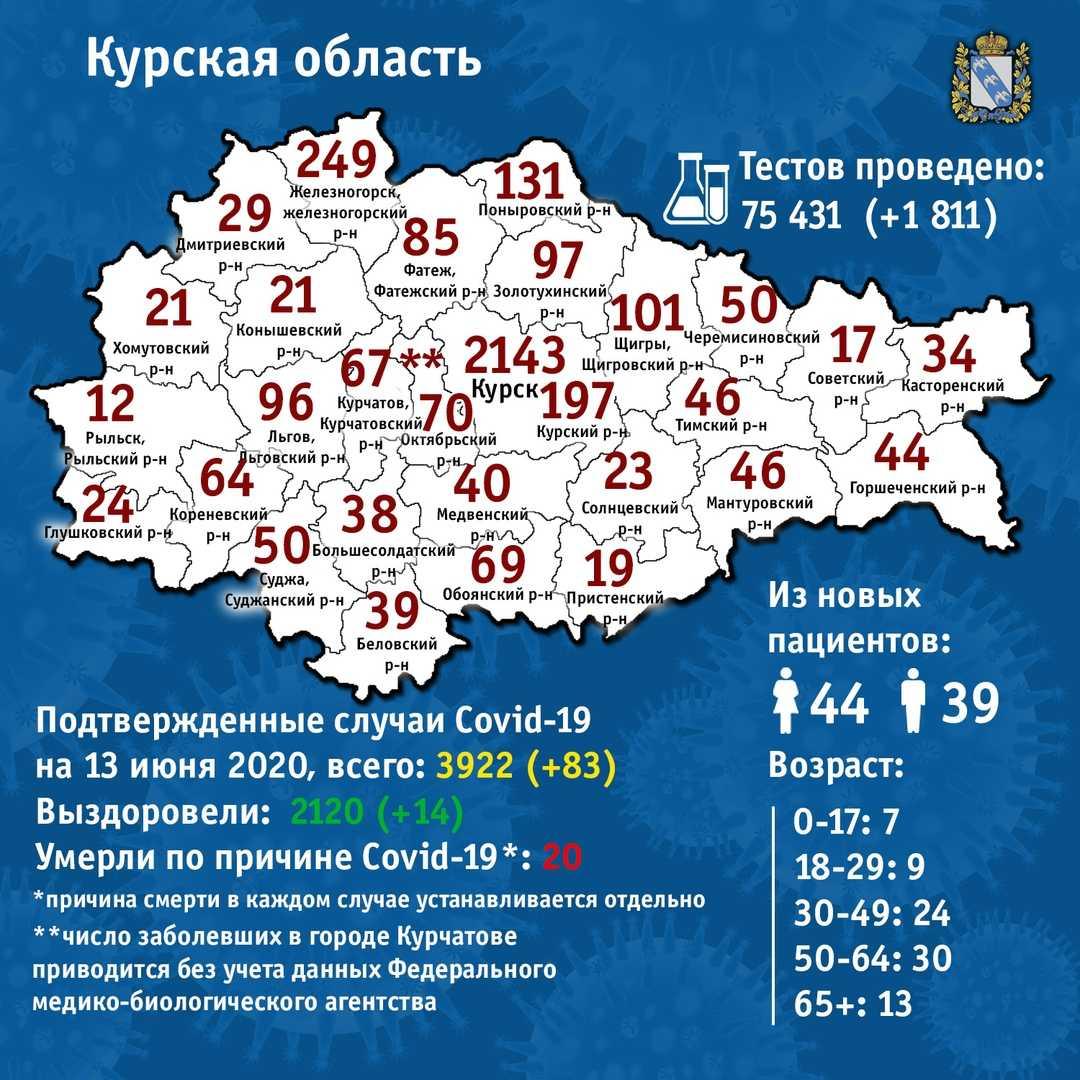 География распространения COVID-19 по Курской области