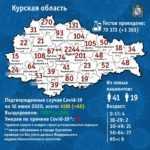 Коронавирус в Курске 17 июня 2020 года: сколько заболевших на сегодня