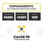 Коронавирус в Ставропольском крае на 30 марта 2021 года по районам и селам: сколько заболело на сегодня