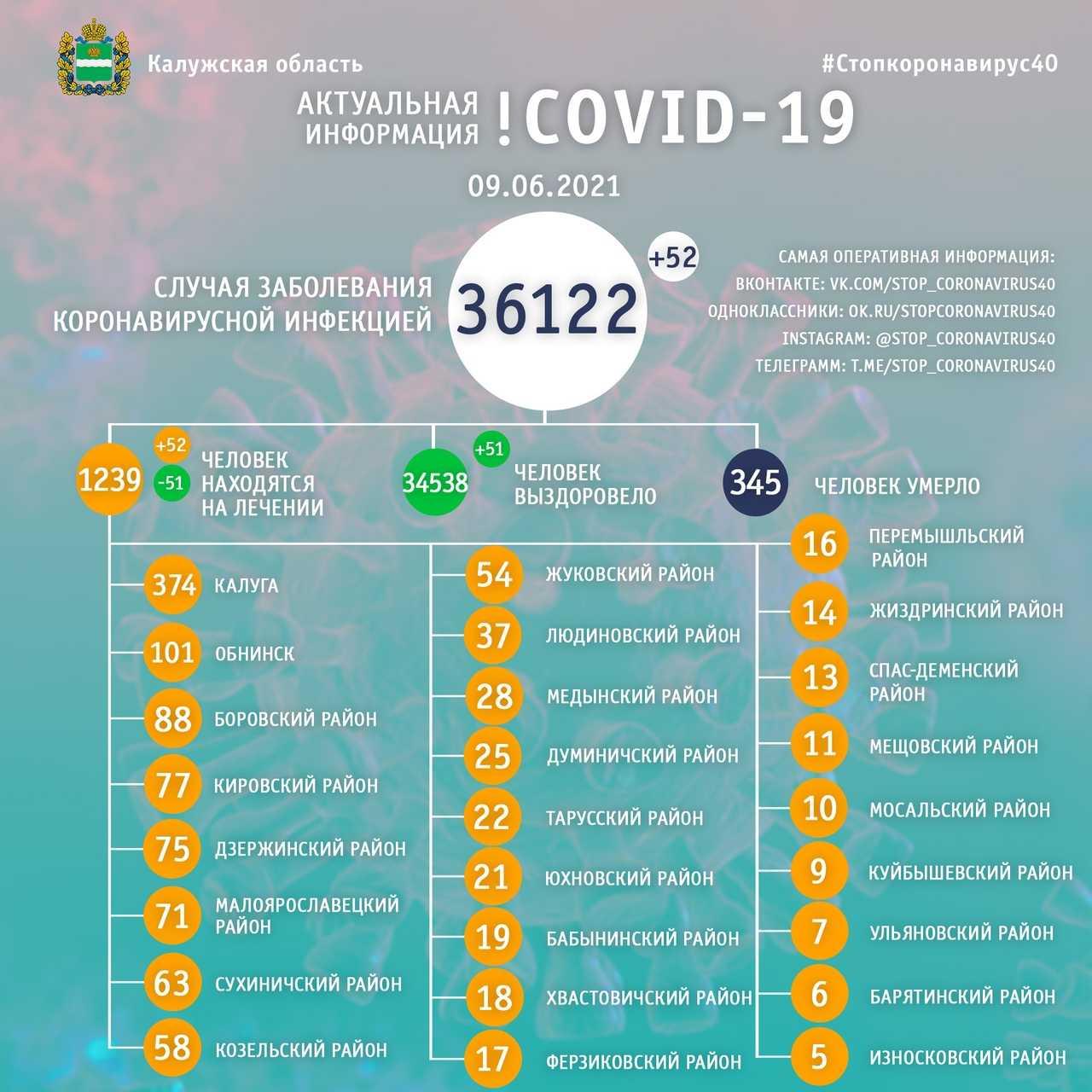 коронавирус в калужской области