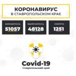 Коронавирус в Ставропольском крае на 8 апреля 2021 года по районам и селам: сколько заболело на сегодня