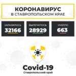 Коронавирус в Ставропольском крае на 20 декабря 2020 года по районам и селам: сколько заболело на сегодня