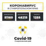Коронавирус в Ставропольском крае на 9 апреля 2021 года по районам и селам: сколько заболело на сегодня