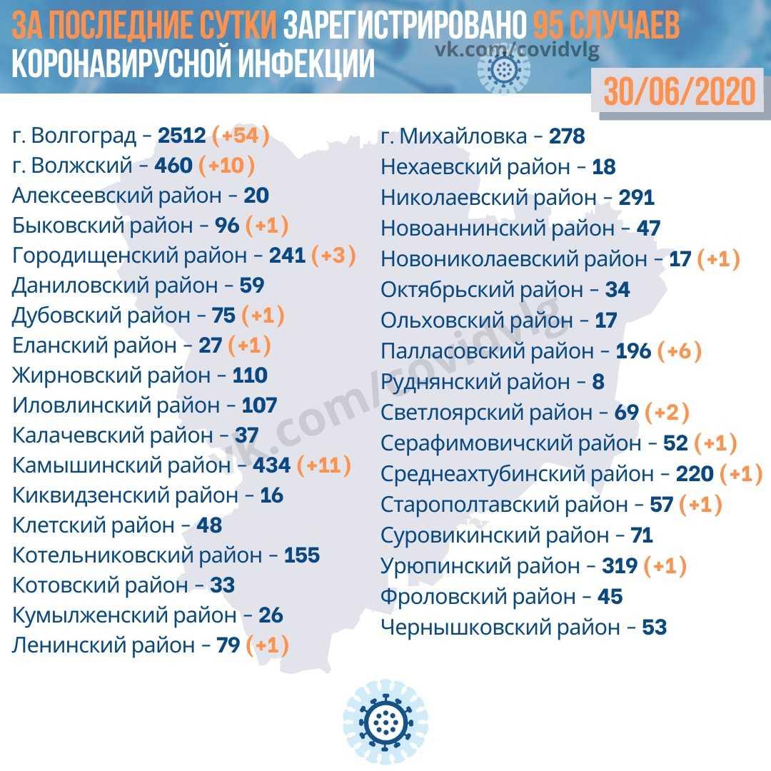 Коронавирус в Волгоградской области на 1 июля 2020 года по городам и районам: сколько заболело и умерло