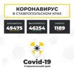 Коронавирус в Ставропольском крае на 22 марта 2021 года по районам и селам: сколько заболело на сегодня