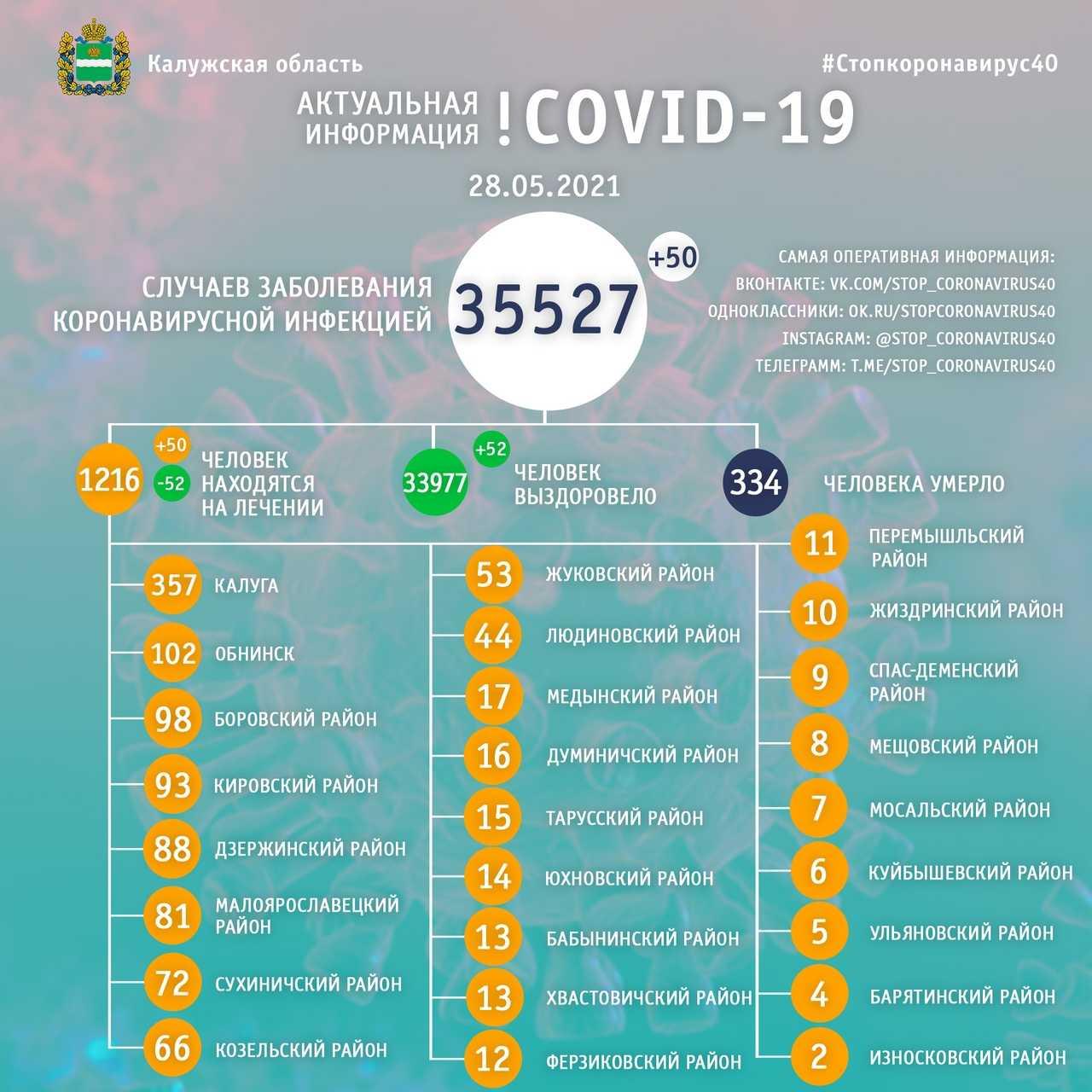 коронавирус в орловской области