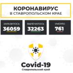 Коронавирус в Ставропольском крае на 6 января 2021 года по районам и селам: сколько заболело на сегодня