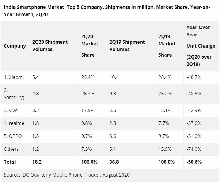 Коронавирус обрушил второй по величине рынок смартфонов в мире