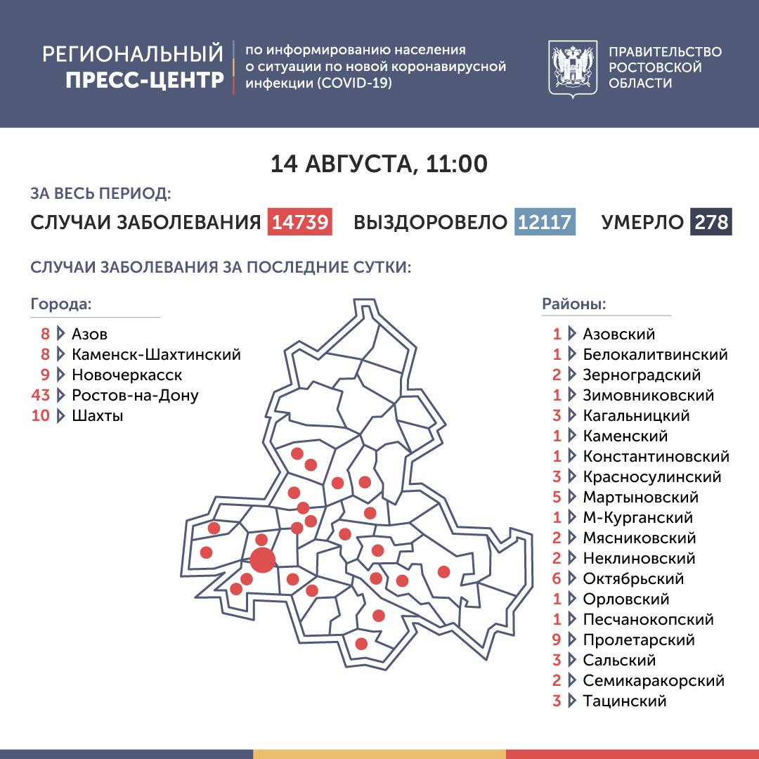 Коронавирус в Ростове-на-Дону 14 августа 2020 года