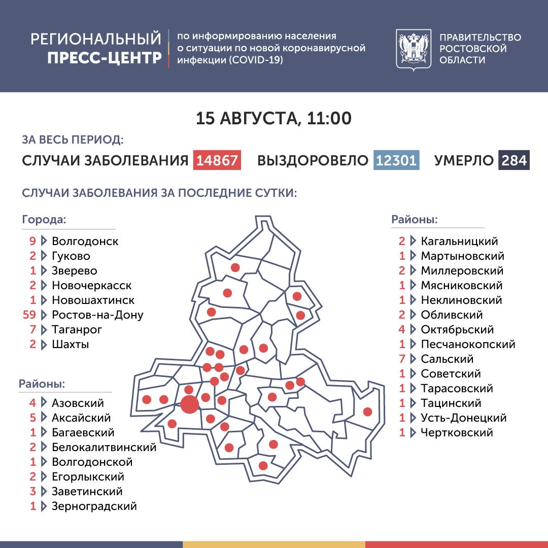 Коронавирус в Ростове-на-Дону 15 августа 2020 года