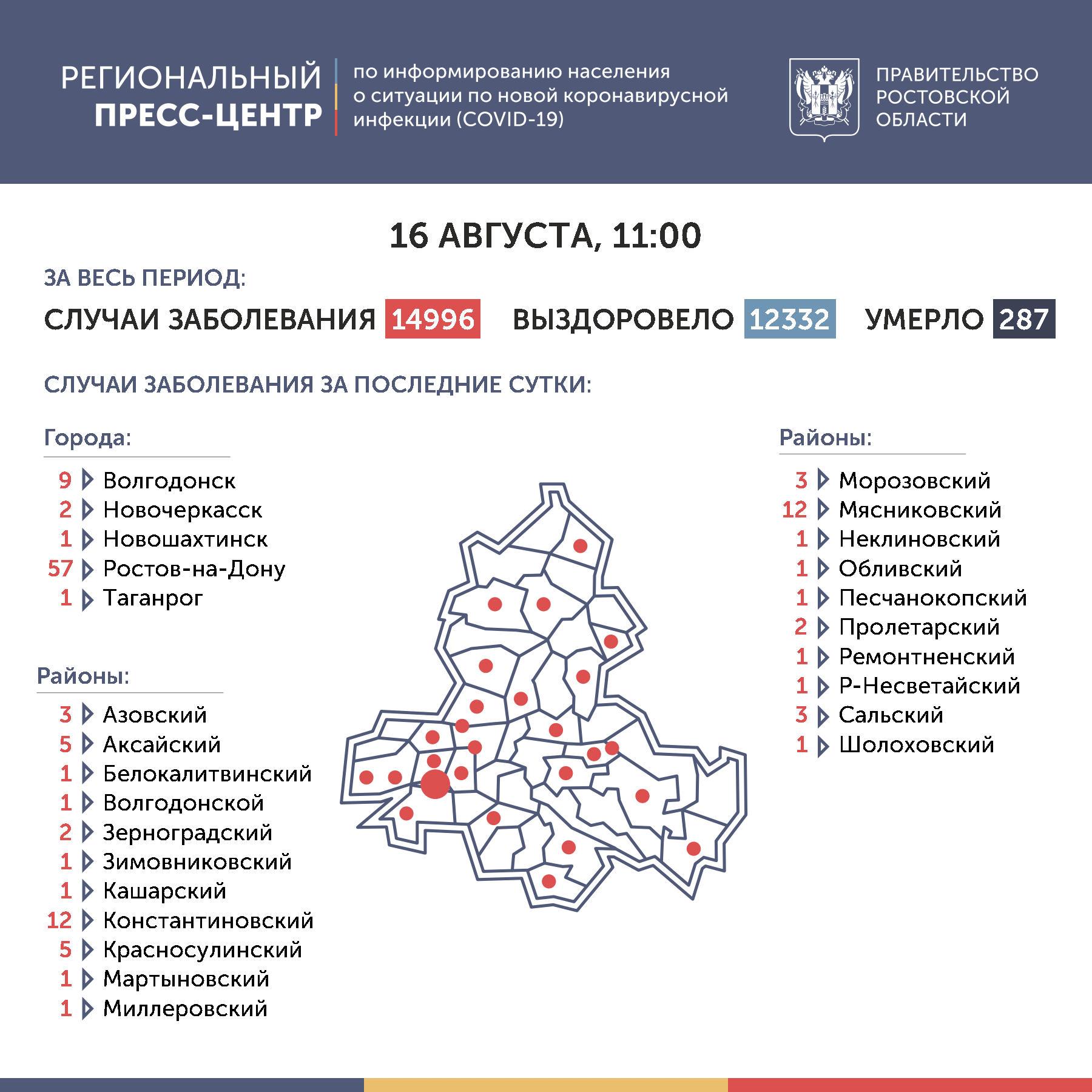 Коронавирус в Ростове-на-Дону 16 августа 2020 года