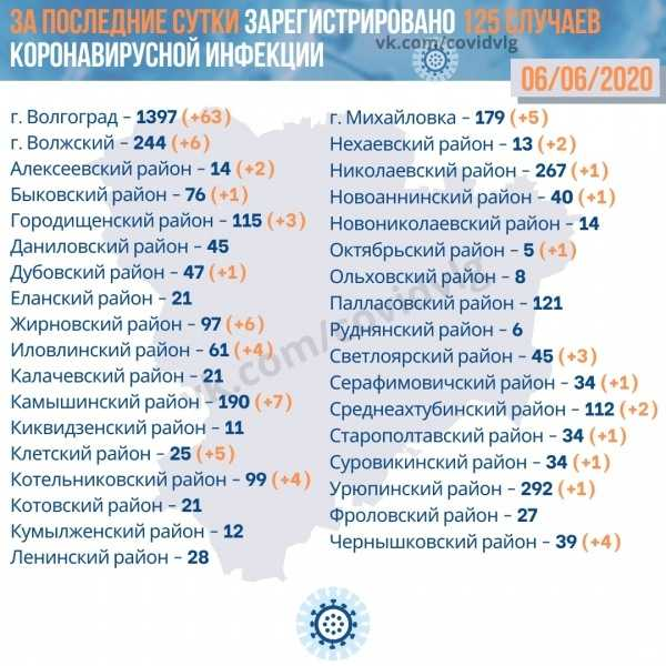 Коронавирус в Волгограде на 7 июня 2020 года