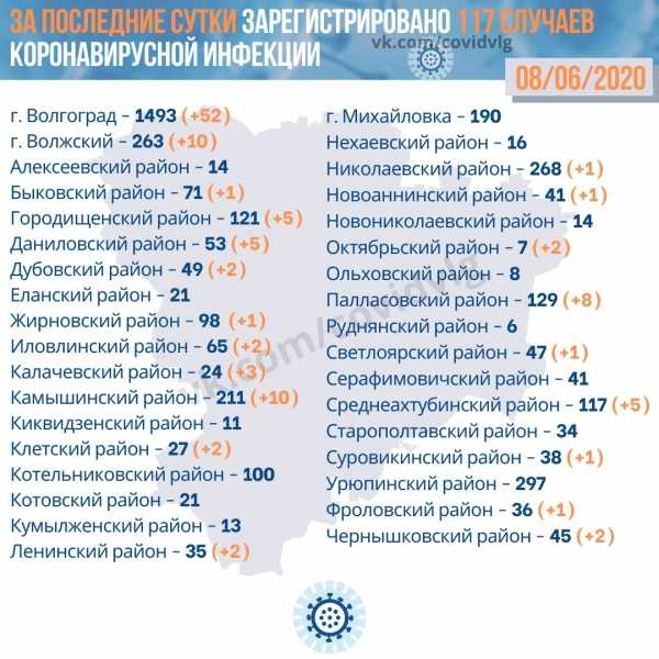 Коронавирус в Волгограде на 9 июня 2020 года