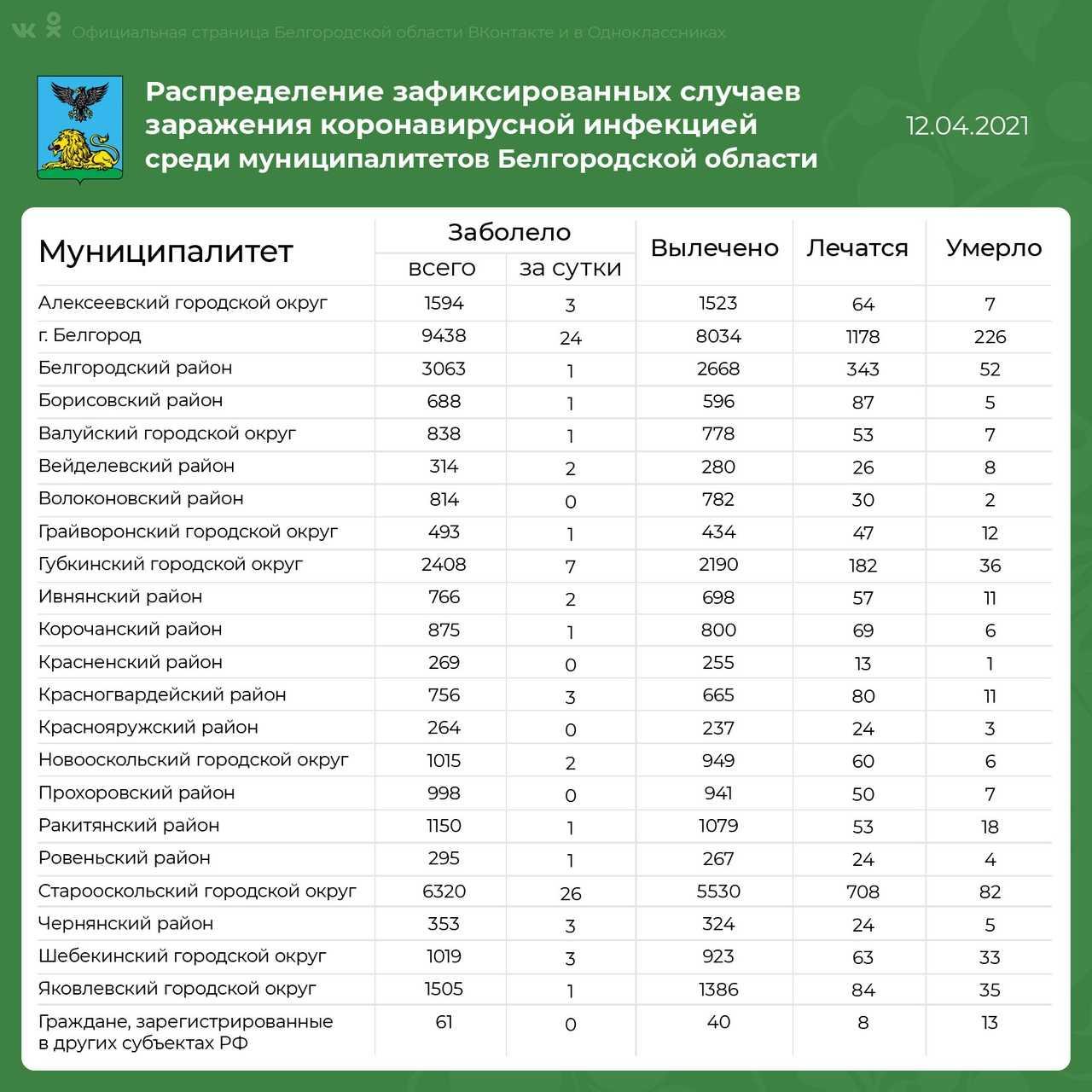 коронавирус в белгородской области на сегодня по районам