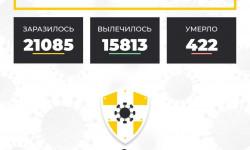 Коронавирус в Ставропольском крае на 31 октября 2020 года по районам и селам: сколько заболело на сегодня