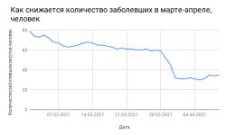 Коронавирус в Смоленской области на 13 апреля 2021 года по городам и районам: сколько заболело