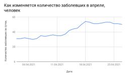 Коронавирус в Смоленской области на 2 мая 2021 года по городам и районам: сколько заболело