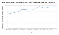 Коронавирус в Смоленской области на 23 июня 2021 года по городам и районам: сколько заболело