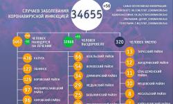 Коронавирус в Калужской области на 13 мая 2021 года по городам и районам: сколько заболело и умерло
