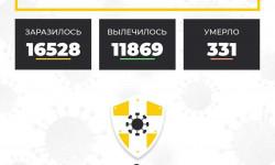Коронавирус в Ставропольском крае на 4 октября 2020 года по районам и селам: сколько заболело на сегодня