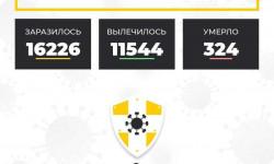 Коронавирус в Ставропольском крае на 2 октября 2020 года по районам и селам: сколько заболело на сегодня