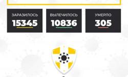 Коронавирус в Ставропольском крае на 26 сентября 2020 года по районам и селам: сколько заболело на сегодня