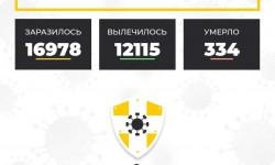 Коронавирус в Ставропольском крае на 7 октября 2020 года по районам и селам: сколько заболело на сегодня