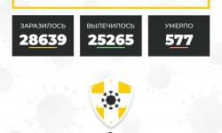Коронавирус в Ставропольском крае на 5 декабря 2020 года по районам и селам: сколько заболело на сегодня