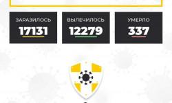 Коронавирус в Ставропольском крае на 8 октября 2020 года по районам и селам: сколько заболело на сегодня