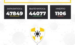 Коронавирус в Ставропольском крае на 6 марта 2021 года по районам и селам: сколько заболело на сегодня