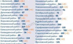 Коронавирус в Волгоградской области на 14 октября 2020 года по городам и районам: сколько заболело и умерло