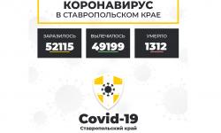 Коронавирус в Ставропольском крае на 21 апреля 2021 года по районам и селам: сколько заболело на сегодня