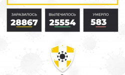 Коронавирус в Ставропольском крае на 6 декабря 2020 года по районам и селам: сколько заболело на сегодня