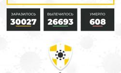 Коронавирус в Ставропольском крае на 11 декабря 2020 года по районам и селам: сколько заболело на сегодня