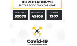 Коронавирус в Ставропольском крае на 20 апреля 2021 года по районам и селам: сколько заболело на сегодня