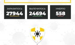 Коронавирус в Ставропольском крае на 2 декабря 2020 года по районам и селам: сколько заболело на сегодня