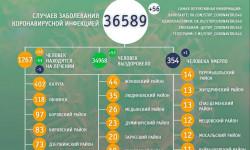 Коронавирус в Калужской области на 20 июня 2021 года по городам и районам: сколько заболело и умерло