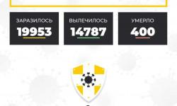 Коронавирус в Ставропольском крае на 25 октября 2020 года по районам и селам: сколько заболело на сегодня