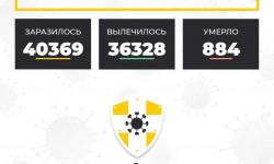 Коронавирус в Ставропольском крае на 23 января 2021 года по районам и селам: сколько заболело на сегодня