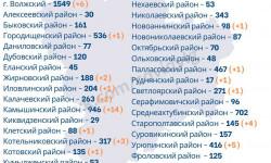 Коронавирус в Волгоградской области на 30 сентября 2020 года по городам и районам: сколько заболело и умерло