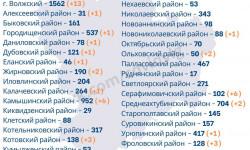 Коронавирус в Волгоградской области на 1 октября 2020 года по городам и районам: сколько заболело и умерло