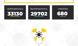 Коронавирус в Ставропольском крае на 24 декабря 2020 года по районам и селам: сколько заболело на сегодня