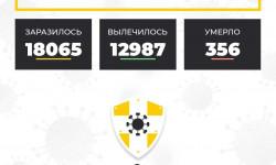 Коронавирус в Ставропольском крае на 14 октября 2020 года по районам и селам: сколько заболело на сегодня