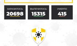 Коронавирус в Ставропольском крае на 29 октября 2020 года по районам и селам: сколько заболело на сегодня