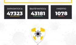 Коронавирус в Ставропольском крае на 1 марта 2021 года по районам и селам: сколько заболело на сегодня