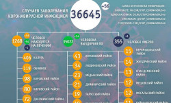Коронавирус в Калужской области на 21 июня 2021 года по городам и районам: сколько заболело и умерло