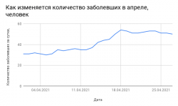 Коронавирус в Смоленской области на 29 апреля 2021 года по городам и районам: сколько заболело