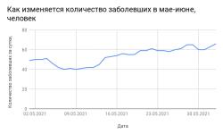 Коронавирус в Смоленской области на 3 июня 2021 года по городам и районам: сколько заболело