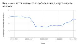 Коронавирус в Смоленской области на 21 апреля 2021 года по городам и районам: сколько заболело